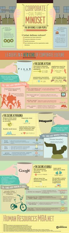 Insight into the culture of some of the big corporate players.... Corporate Culture Mindset [Infographic]