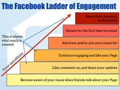 The #Facebook Ladder of Engagement