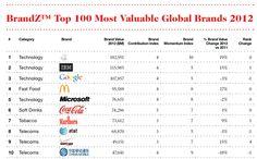 Google's Brand Value Slips Again, While Facebook's Soars 74% #facebook #google