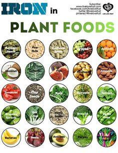 Iron in Plant Foods. from AltHealthWORKS #vegan #glutenfree #foodporn #cleanfood #healthy #healthysurprise #nutrition #soyfree #whatveganseat