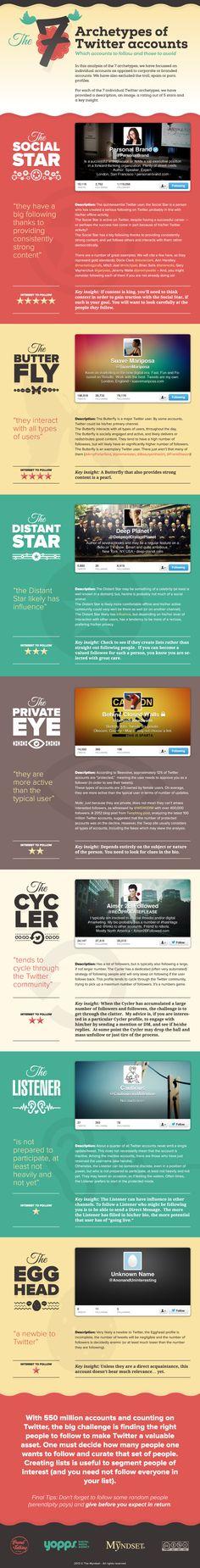 7 arquetipos de usuarios de Twitter #infografia #infographic #socialmedia