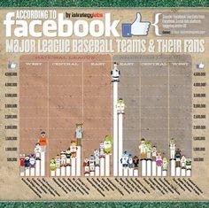 Infografía de los fans en Facebook de la @Mary-Lynn Bragg | #digisport #smsports #beisbol #deportes #redessociales