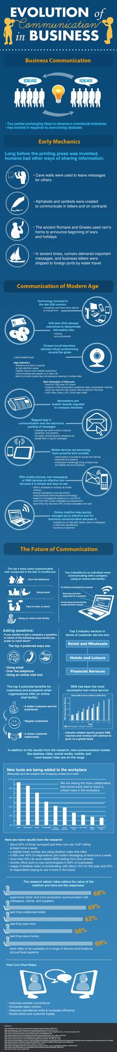 Evolution of communication in business