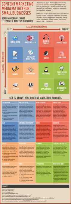 Content Marketing Media Matrix for Small Business