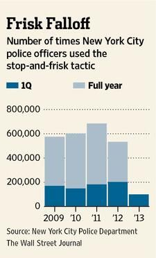Stop-and-frisk reports filed by NYC police fell 51% in Jan-March 2013 compared with the same period last year.