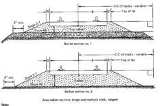 concrete cross tie on railroad ties ties and