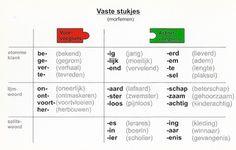 Spelling weetjes - o.b.s. de Westwijzer