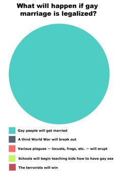 What happens if gay marriage is legalized.