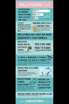 Breastfeeding facts for consideration. Also, human milk is meant for human babies & has amazing abilities to heal.