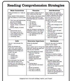 reading charts, read comprehens, comprehens strategi, teaching comprehension, comprehension strategies, teaching reading strategies, teaching reading comprehension, reading strategy anchor charts, reading strategies chart