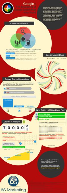 #Google+ Your World - infographic