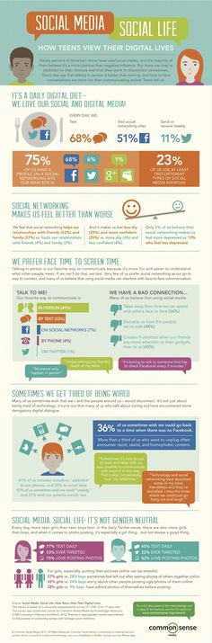 Teens and Social Media Infographic from Common Sense Media