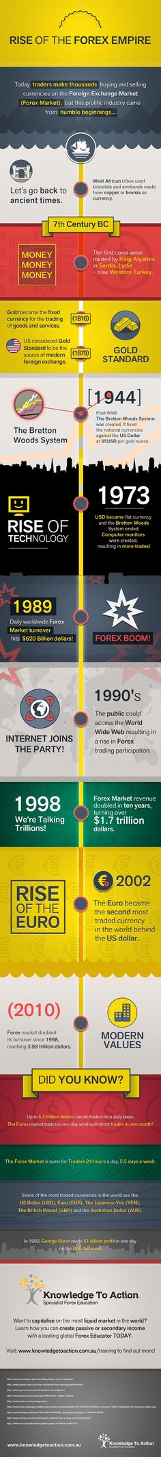 Infographic: Rise of the Forex Empire