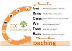 Coaching Model: GROWTH  A Coaching model - Corporate/Executive/Career Coaching,