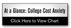 5 Ways To Solve College Sticker-Shock