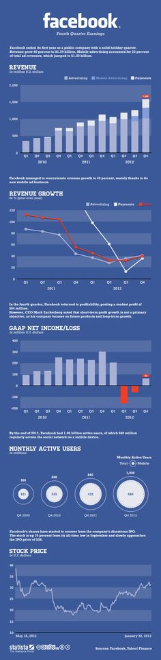 Facebook's Fourth Quarter Earnings. WOW!    Guys dont forget to follow and repin at my categories! #welliesandworms Thank you