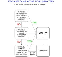 Updated ER Ebola Quarantine Screening Tool from the CDC!
