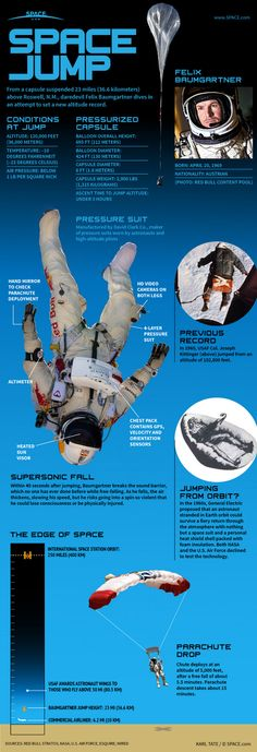 """Skydive From Space: Jump, jump jump. Felix, the Austrian daredevil made it to the top after breaking skydive altitude record and setting that at 36.6 Km. See the facts and the gear needed for such a feat if (typeof(addthis_share) == """"undefined""""){ addthis_share =... > http://infographicsmania.com/skydive-from-space/"""