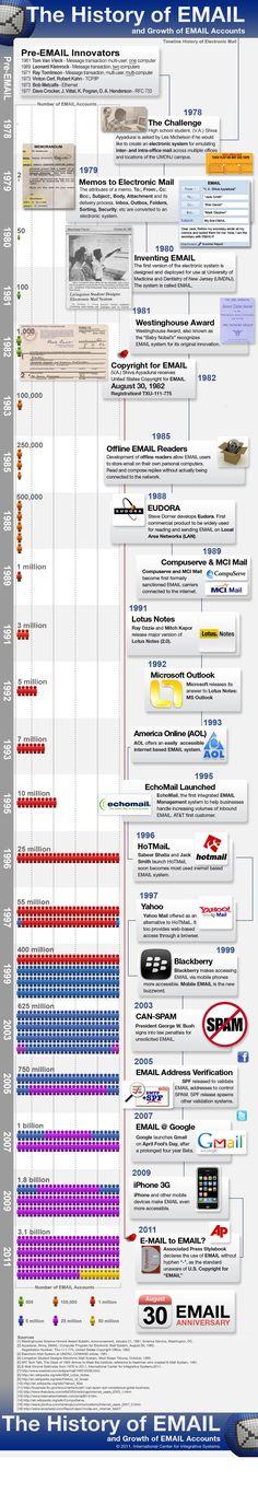 La storia dell'#email