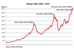 The Last Two Times This Happened, The Stock Market Crashed | Zero Hedge