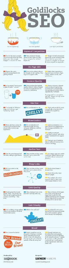 SEO Infographics - Goldilocks SEO - An interesting and well thought out way to  approach SEO  #seo #searchengineoptimization #searchengine #google #bing #webtraffic #website