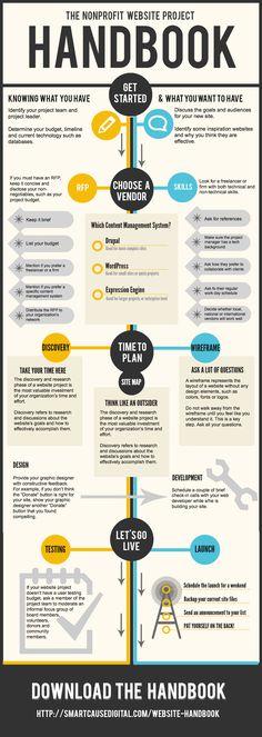 Montana Social Media and Marketing (#Nonprofit Website Project Handbook Infographic)