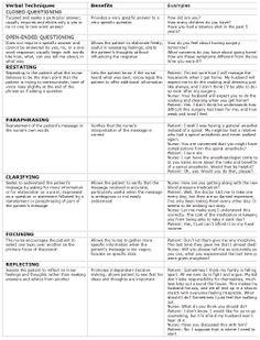 therapeutic communication in nursing essays