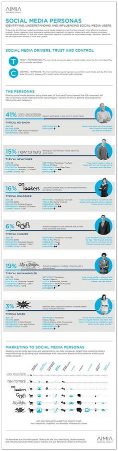 The 6 social media personas marketers need to understand. #socmed #marketing