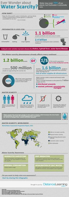 http://www.distancelearning.com/resources/water-scarcity-infographic/  40 per cent of the entire population of the planet has little or no access to clean water [Infographic]