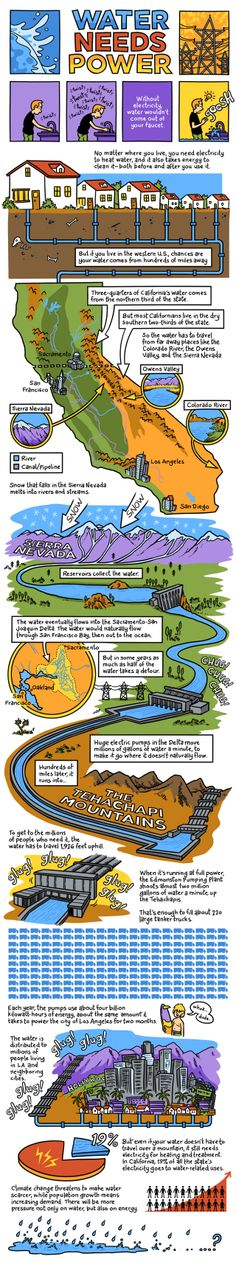 Water Needs Power - Interesting facts on how water is used and travels through California