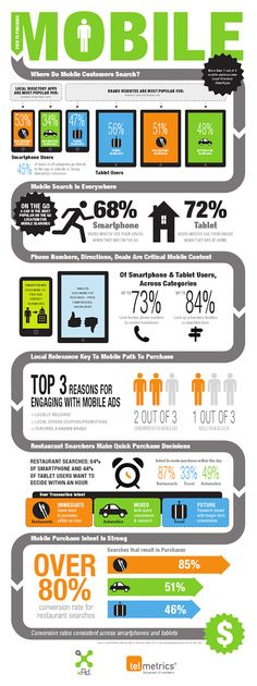 Nielsen study shows travel usage trends for #mobile devices