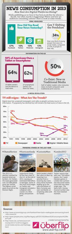 La consommation de news aux États Unis en 2013