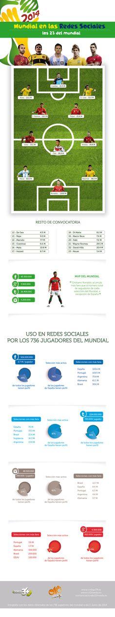 El Mundial en las Redes Sociales #infografia