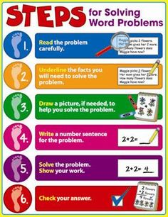 Steps for Solving Word Problems Chart