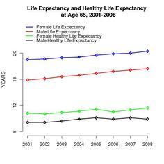 """""""Esperanza de vida"""" vs. """"Esperanza de vida con salud"""" . Faltaría el estudio """"Empleo"""" vs. """"Empleo digno"""". No es lo mismo"""