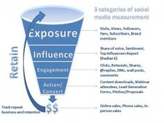 5 Categories of Social Media Measurement - Full Frontal ROI ----  Enticing title, connects ROI with exposure, influence, etc. Part of the SOCIAL MEDIA ROI DEBATE