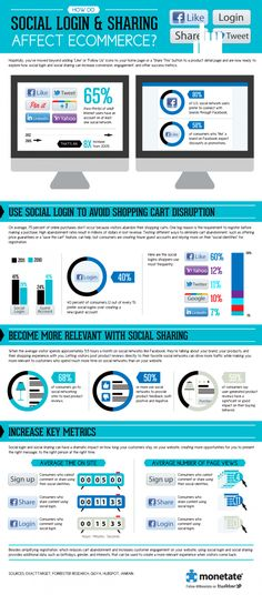 How do social login and sharing affect e-commerce?