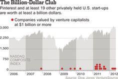 BILLION net worth group gets crowded, next milestone, TRILLION?