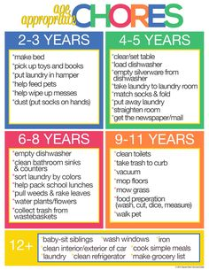 Why your kids should do age appropriate chores. Free printable chore list included! #kids #chores