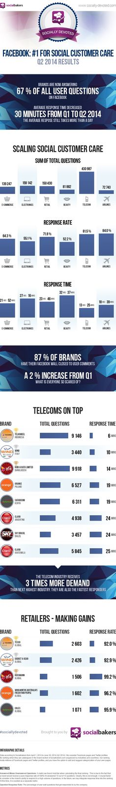 Telecommunications Companies on Facebook Are 'Socially Devoted' in 2Q