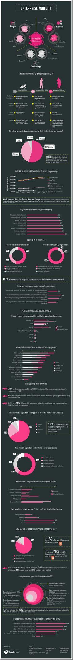 Enterprise Mobility. #BYOD #EnterpriseMobility #Infographic #Security