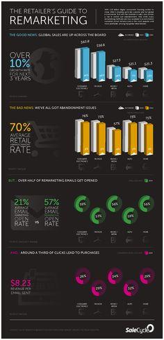 Nine intriguing internet marketing statistics we've seen this week   Econsultancy