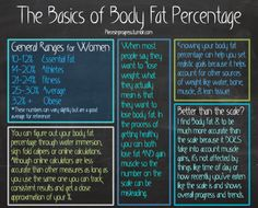 Here's the website I use for tracking body fat percentage.   For more health & fitness tips and tricks go here!