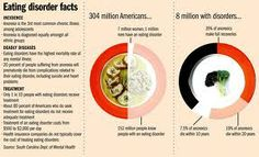 eating disorder facts