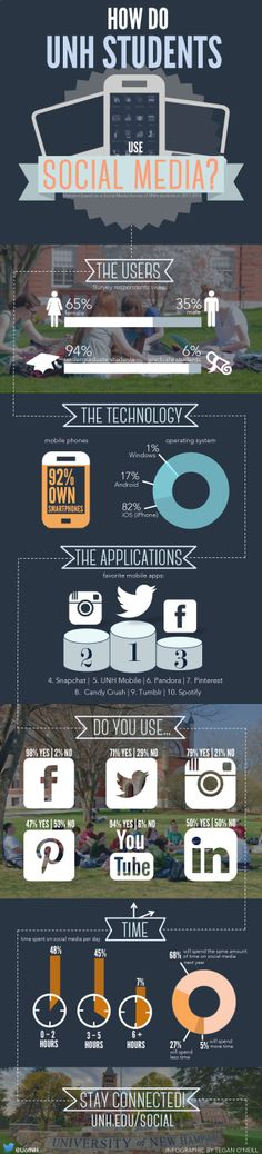 How do students use Social Media #infografia #infographic #socialmedia