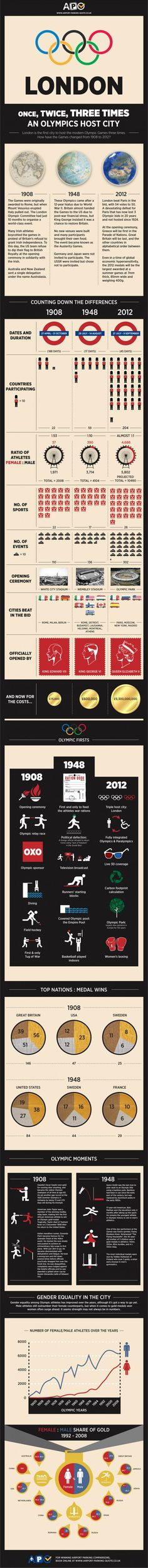 Three Time Olympic City.