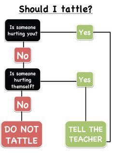 """""""Should I #tattle?"""" flow chart.    docs.google.com/o..."""