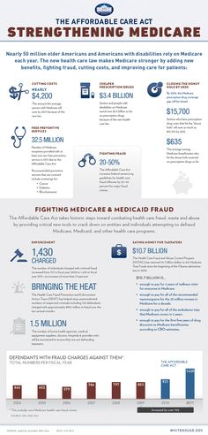 Information about Medicare and the Affordable Care Act, from whitehouse.gov