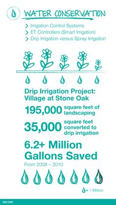DDR Sustainability Initiatives - Water Conservation