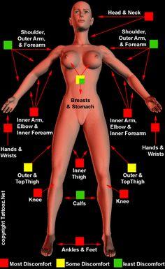 Does it hurt? (Tattoo Pain Chart)